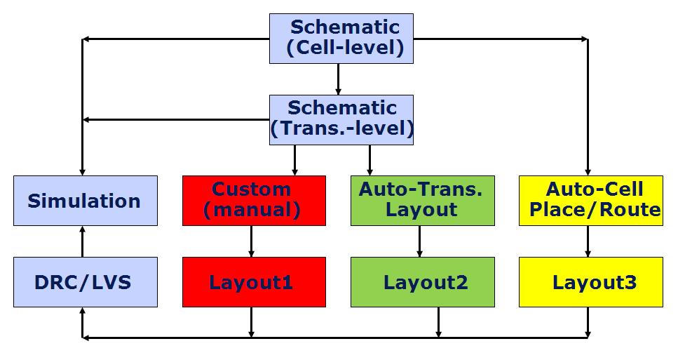 computer aided designing software brief summary Cad and cam are important terms in the field of design and manufacture and refer to computer aided design and computer aided manufacture respectively cad difference between cad and cam summary cad refers to computer aided design.